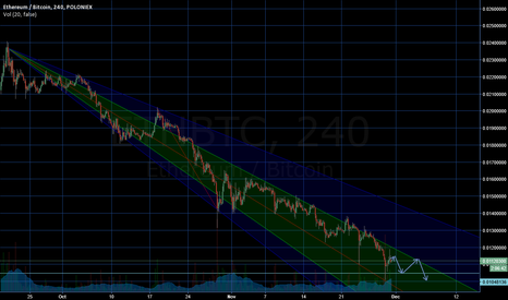 ETHBTC: ETH/BTC trend line.