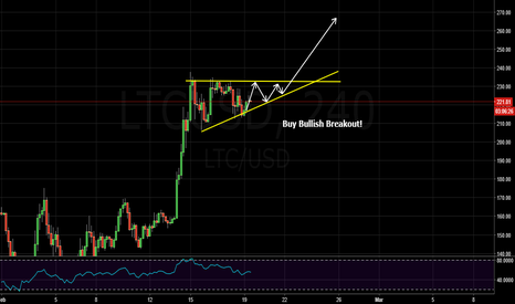 LTCUSD: ascending triangle