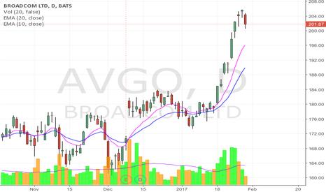 AVGO: AVGO might be down