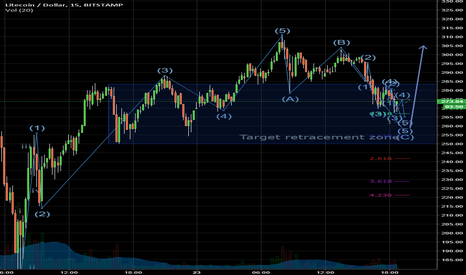 LTCUSD: LTC (and others) becoming ready for new move up?