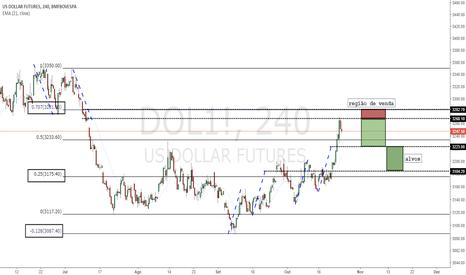 DOL1!: Fluxograma do Mini Dólar