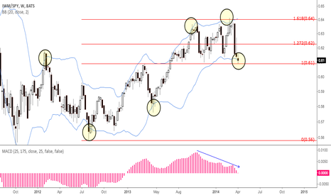 IWM/SPY: Russel/SPY ratio at important support