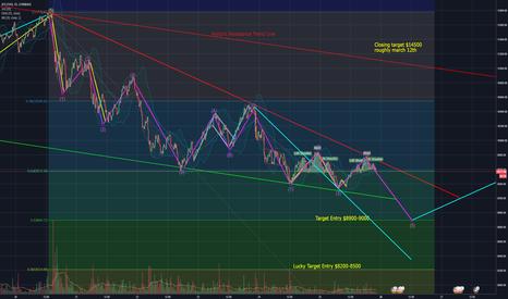 BTCUSD: LONG BTC Corrective wave and bullish pennant ending?