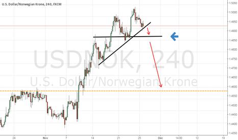USDNOK: USDNOK next best possible trade