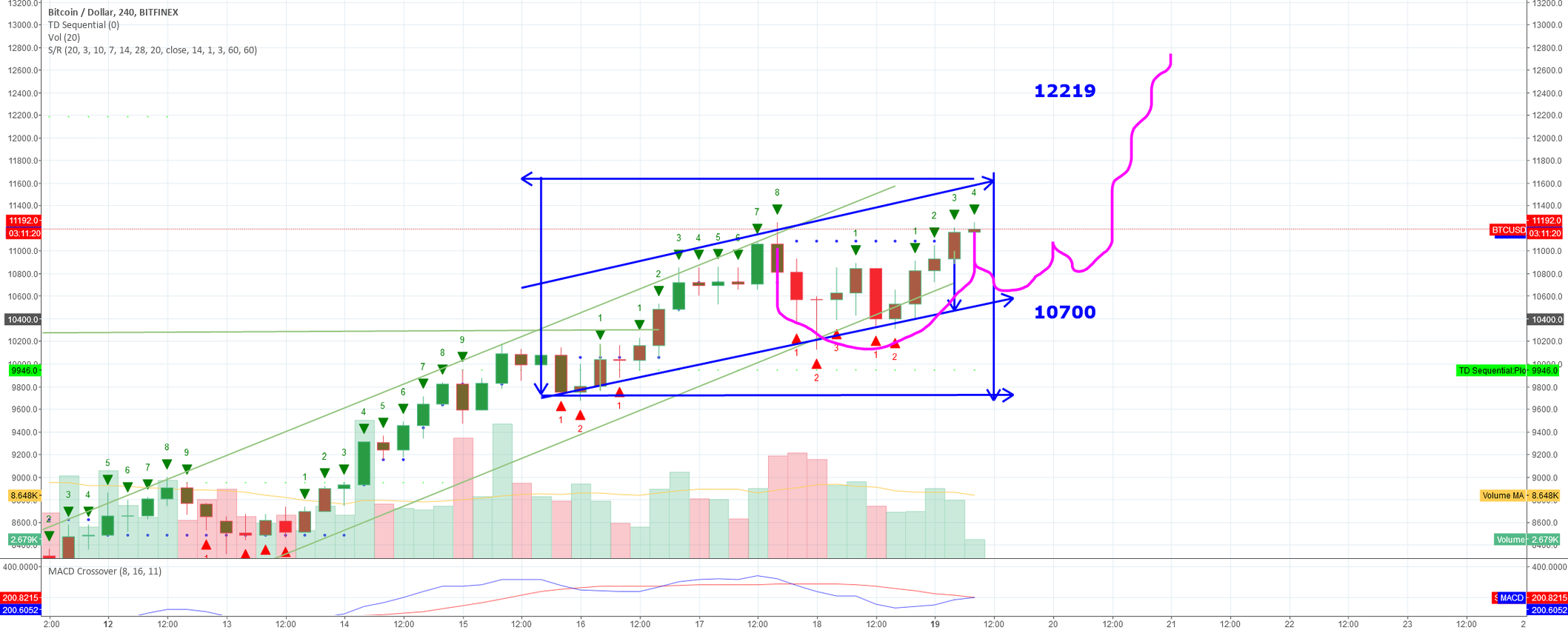Expecting 10700 but you never know with BTC may just continue up