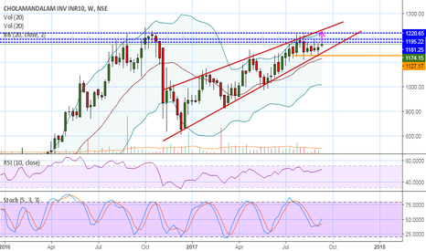 """CHOLAFIN: CHOLAFIN, W """"might expect a move till its support"""""""