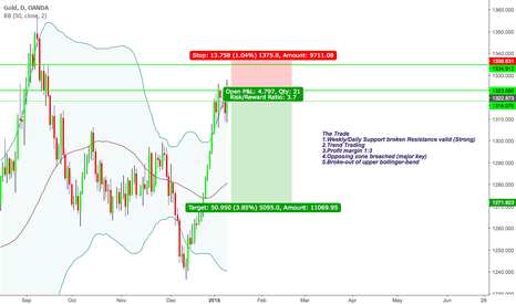 "XAUUSD: ""Trade what you see not what you think"" Bearish sentiment"