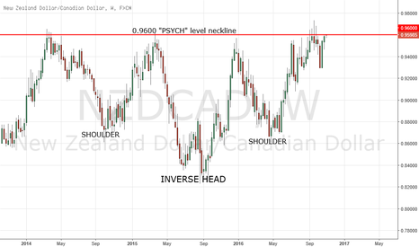 NZDCAD: Text book example inverse head and shoulder pattern
