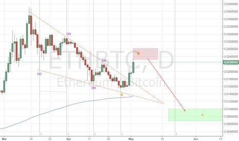 ETHBTC: Ethereum Chart #2