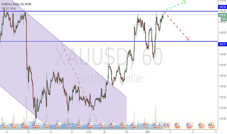 XAUUSD: Watch that level, breakout? Resistance?