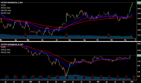 FCX: Taking Off