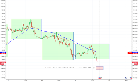 EURUSD: EURUSD - PROJECTION FOR DAILY LOW
