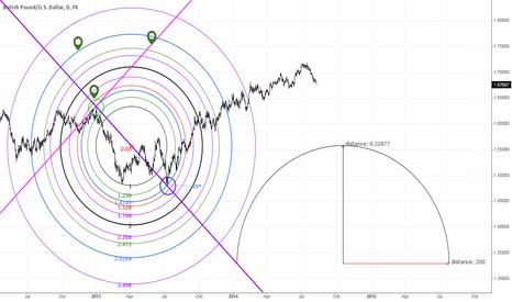GBPUSD: GBPUSD - Using the fib circle as a perfect circle