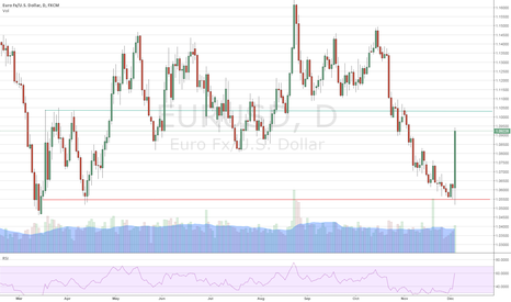 EURUSD: Could go all the way up to 1.1040