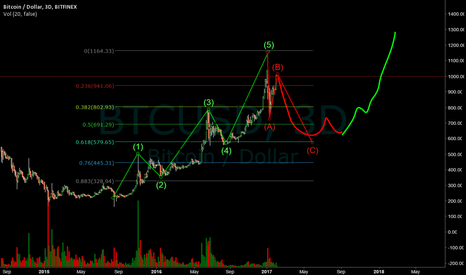 BTCUSD: Not convinced we can hold the 4 digit psychology