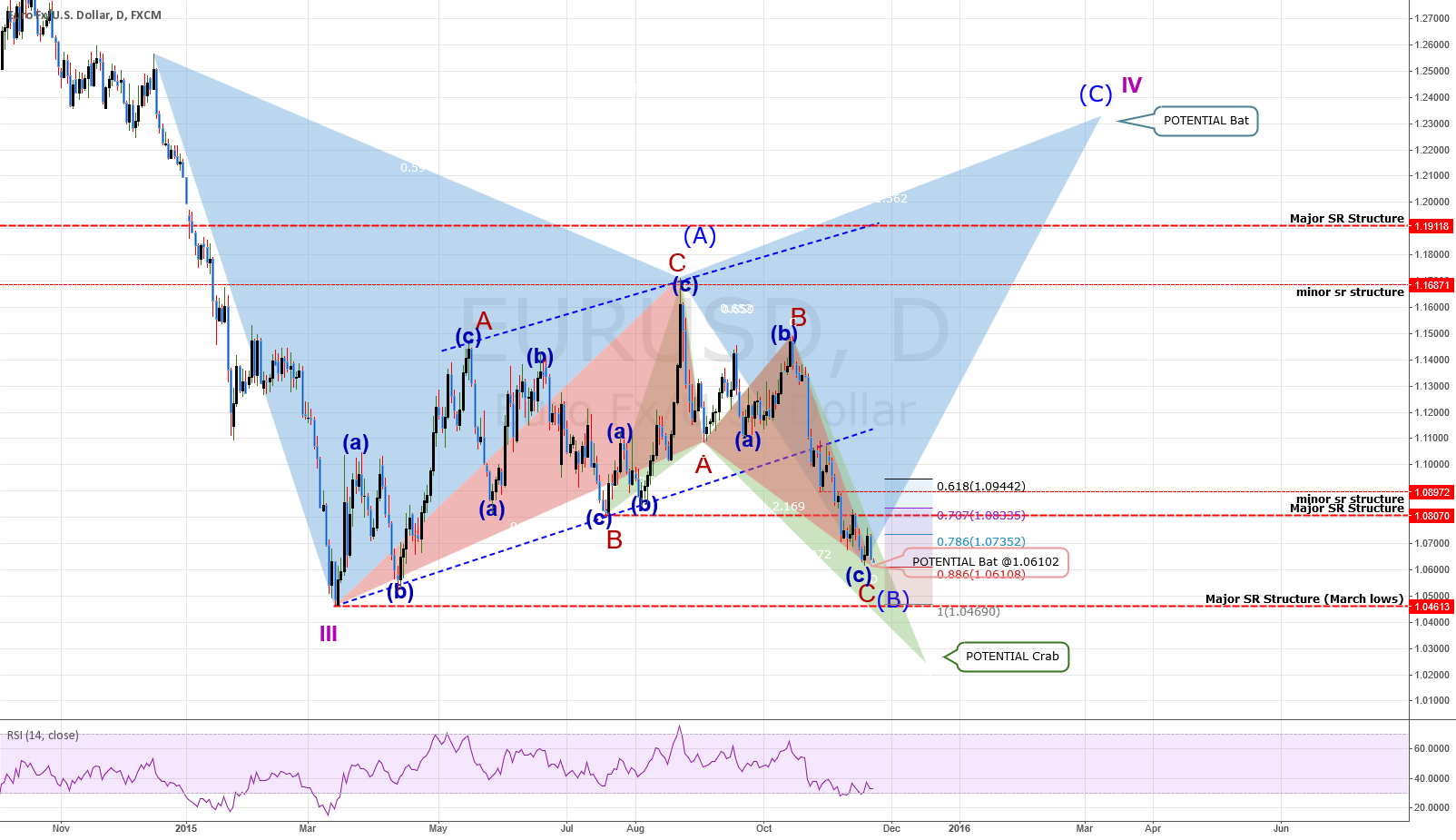 (T) ANALYSIS: EURUSD - Setting Up For A Nice Move.