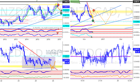 NZDCAD: NZDCAD Analysis