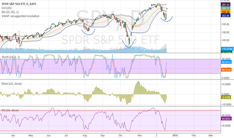 SPY: Inverse H&S Playing out nicely