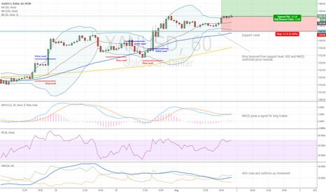 XAUUSD: Gold Entry Levels