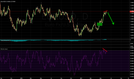 EURUSD: Is this the top for EURUSD? Momentum slowing on DAILY chart