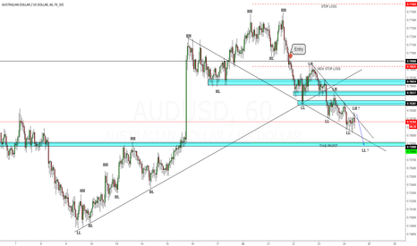 AUDUSD: HH,HL,LL,LH Trade example / formed with daily BEOB