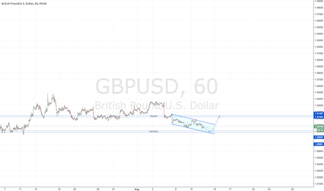GBPUSD: GBPUSD Supply and Demand zones.