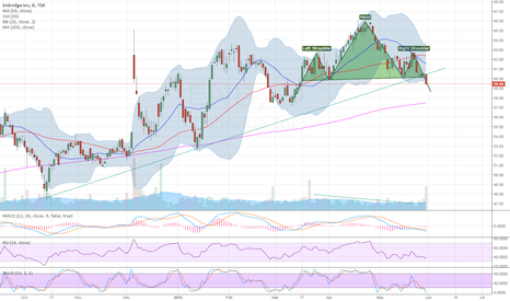 ENB: $ENB goes done, head and shoulders