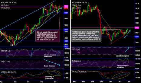 USOIL: WTI crude Chartpack - Technicals & Trade Setup