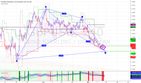 GBPUSD: Call possible over S1W+ or just above S2D-