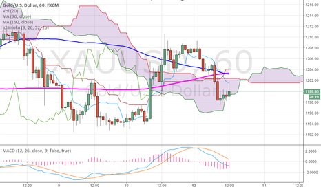 XAUUSD: Gold to continue trend