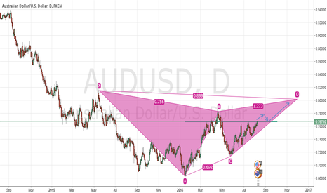AUDUSD: AUDUSD: Forming Gartley pattern