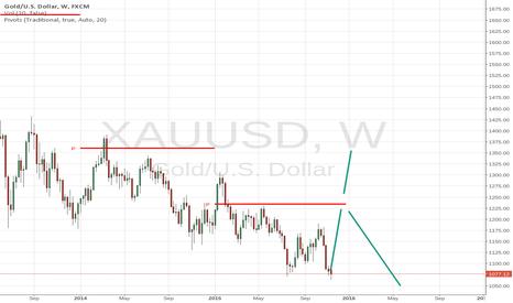XAUUSD: More pressure upwards #gold
