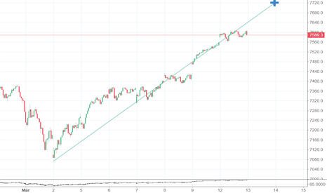 IXIC: Nasdaq to hit the ceiling
