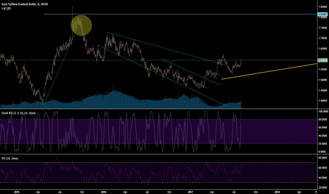 EURNZD: EURNZD - A place to beLONG