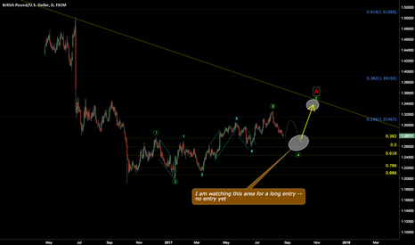 GBPUSD: One EW possibility that worth watching