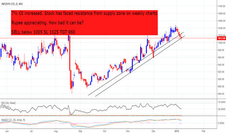 INFY: Bad time for Infosys??