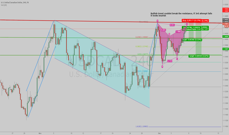 USDCAD: Possible Short on USDCAD