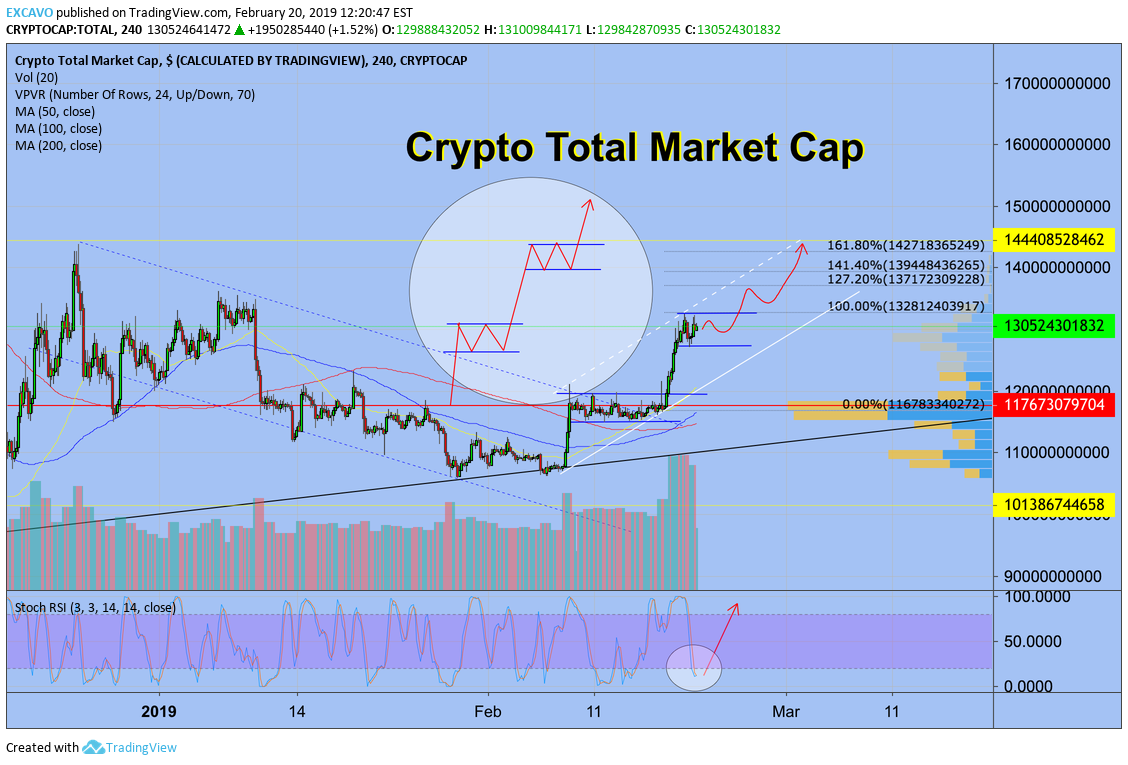 Crypto Total Market Cap for CRYPTOCAP:TOTAL by EXCAVO