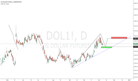 DOL1!: O Mapa Do Dólar