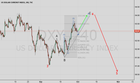 DXY: Dollar Index Elliot Wave