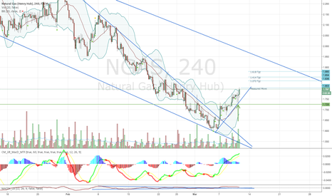 NGAS: Natural Gas - Support Held