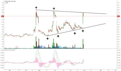 CYTR: CYTR IN A CRITICAL POINT: BREAKOUT OR RETRACE?