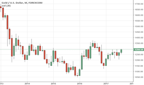 XAUUSD: GOLD - Risk Remains Higher On Trend Resumption