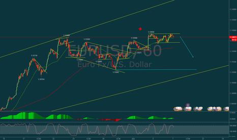 EURUSD: EURUSD seems like falling for this week!!!