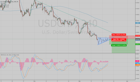 USDCHF: Short if break  out of the trianlge