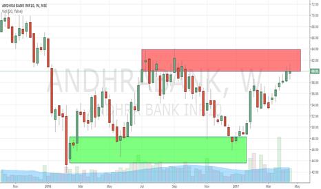 ANDHRABANK: Andhra Bank Long or Short