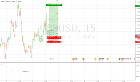 GBPUSD: Scalping cabling