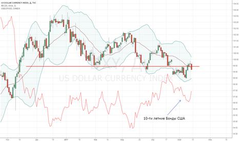 DXY: Индекс USD - боковой рынок, высокая корреляция с облигациями США