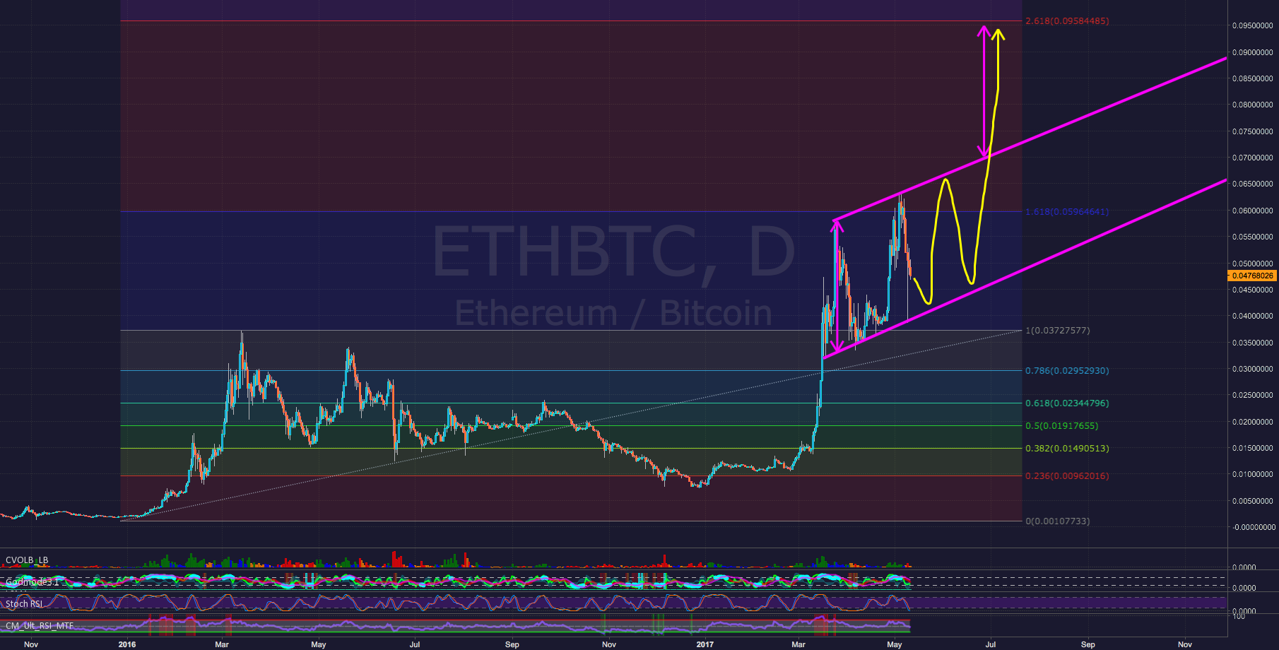 Ethereum ETH - Just a Long-Term Guess