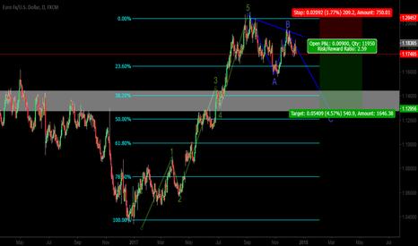 EURUSD: EURUSD. Short Trade. Expecting C leg of the ABC corrective waves